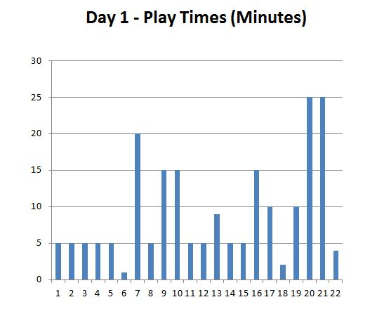 indypopcon_day1_playtest_graph