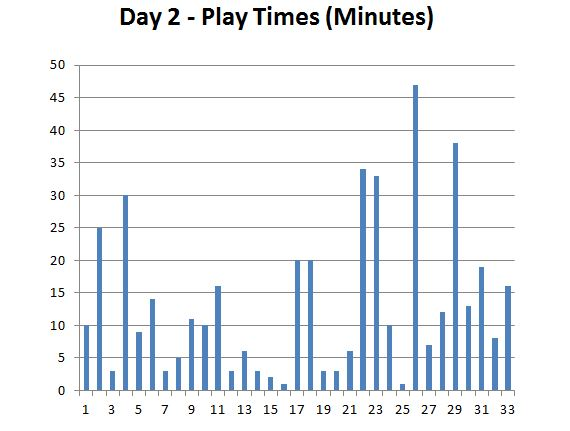 indypopcon_day2_playtest_graph