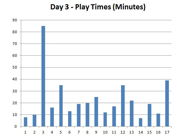 indypopcon_day3_playtest_graph